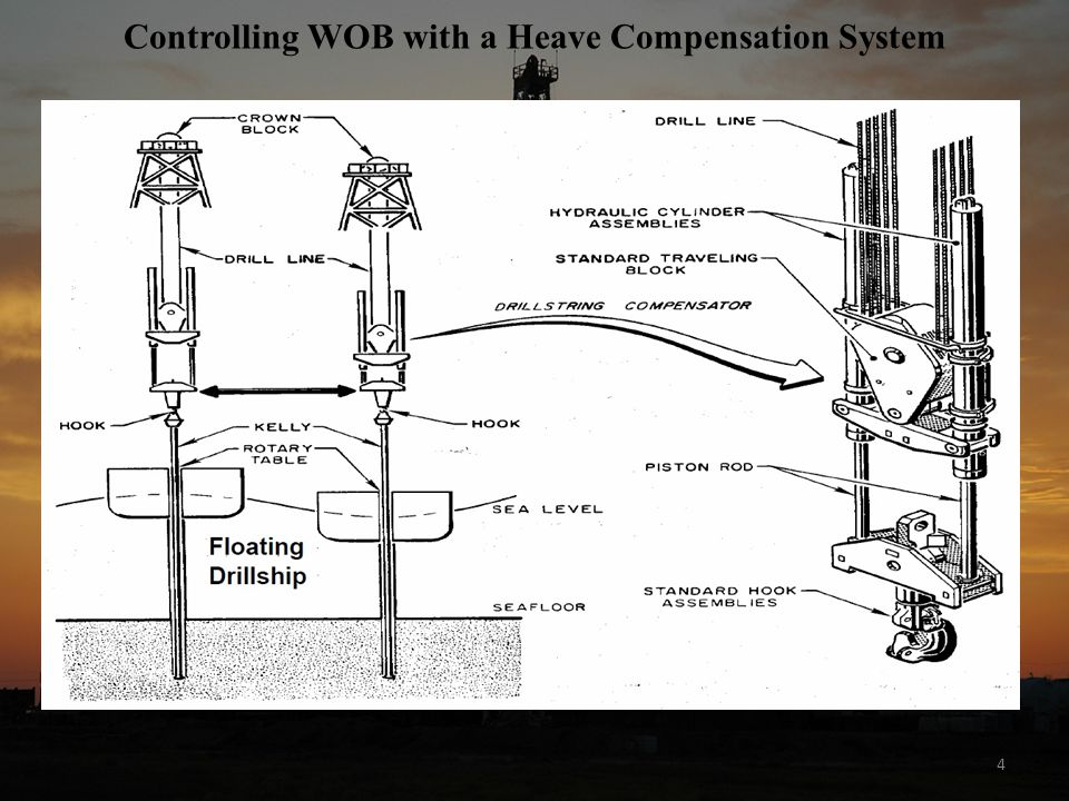 Controlling WOB with a Heave Compensation System