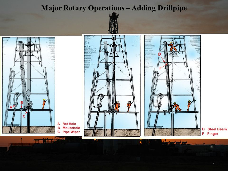 Major Rotary Operations – Adding Drillpipe