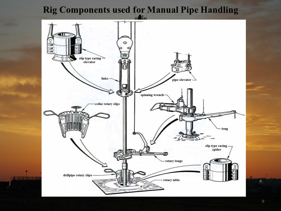 Rig Components used for Manual Pipe Handling