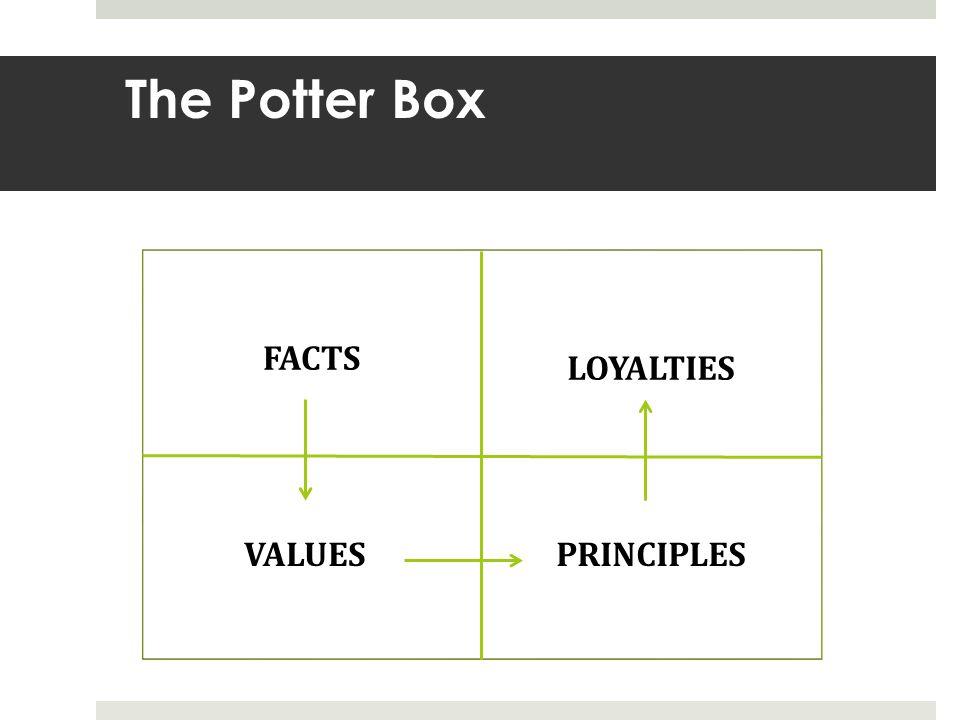The Potter Box FACTS LOYALTIES VALUES PRINCIPLES