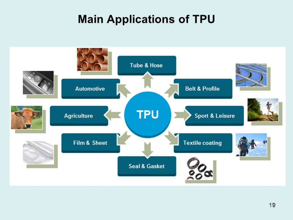 Main Applications of TPU