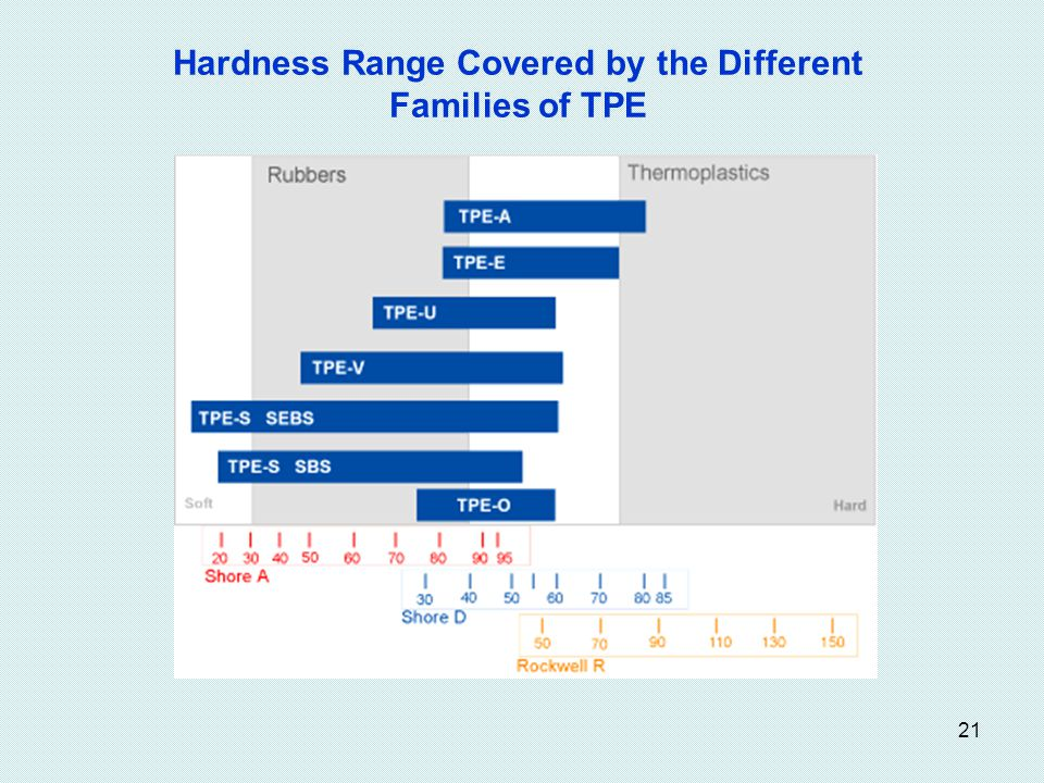 Hardness Range Covered by the Different Families of TPE