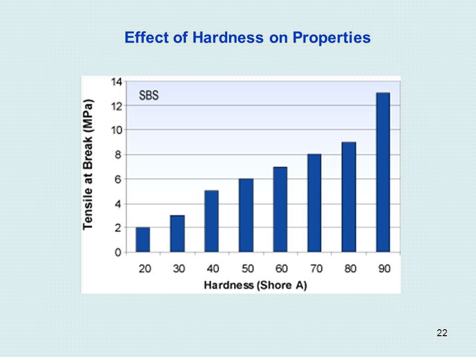 Effect of Hardness on Properties