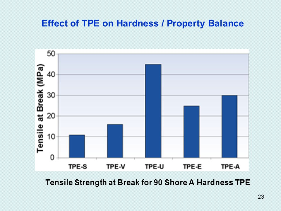 Effect of TPE on Hardness / Property Balance