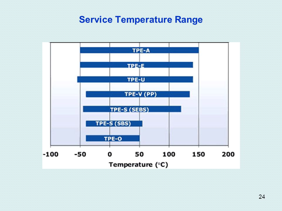 Service Temperature Range