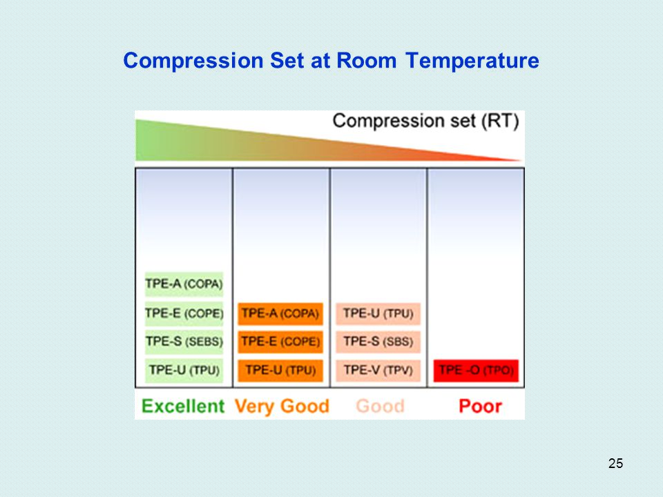 Compression Set at Room Temperature