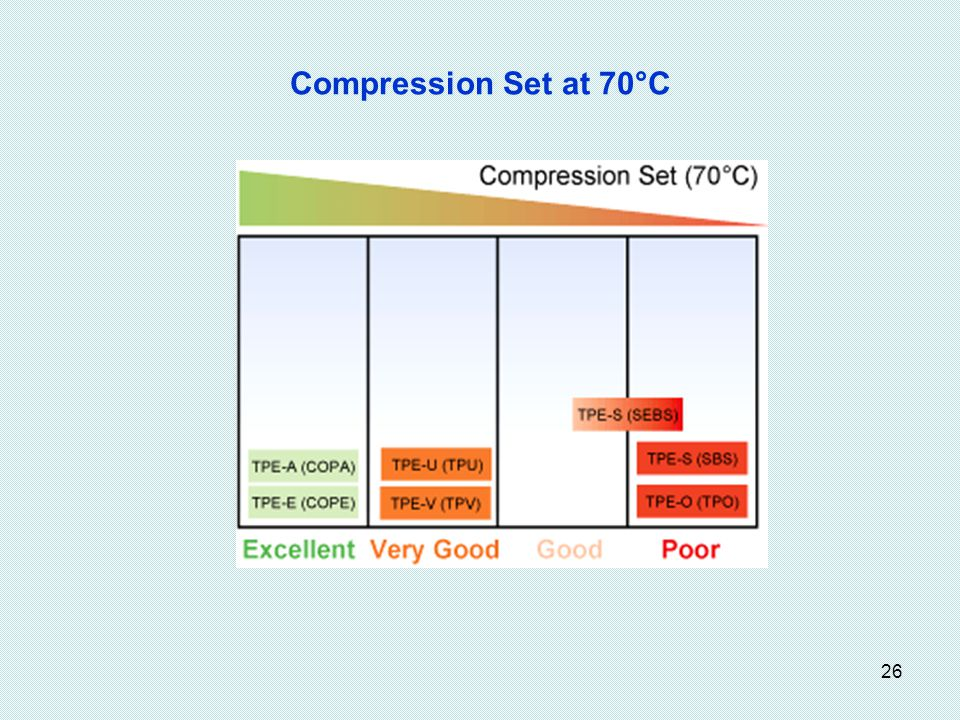 Compression Set at 70°C
