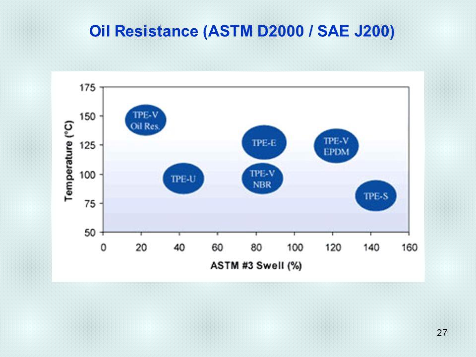 Oil Resistance (ASTM D2000 / SAE J200)