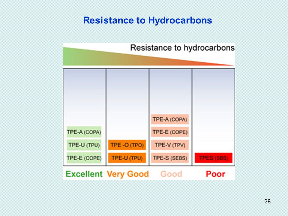 Resistance to Hydrocarbons