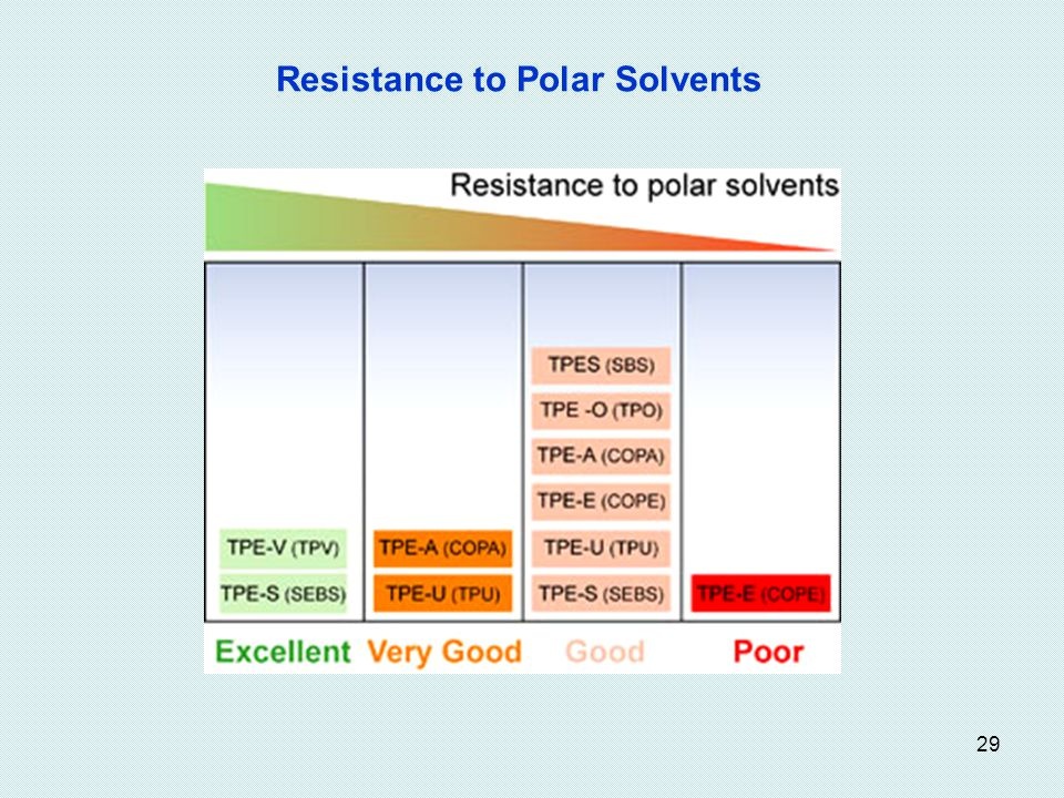 Resistance to Polar Solvents