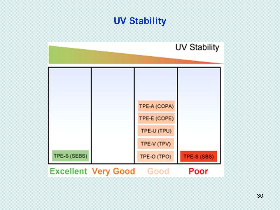 UV Stability