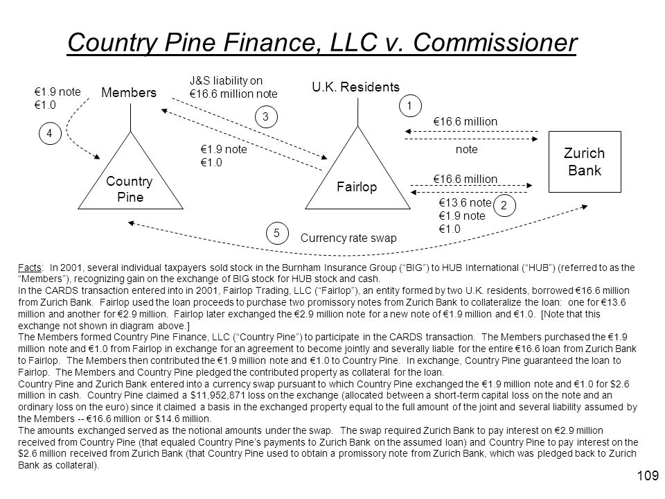 Country Pine Finance, LLC v. Commissioner