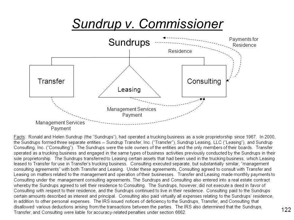 Sundrup v. Commissioner
