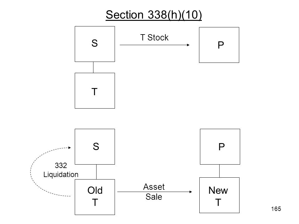 Section 338(h)(10) S P T S P Old T New T T Stock Asset Sale 332