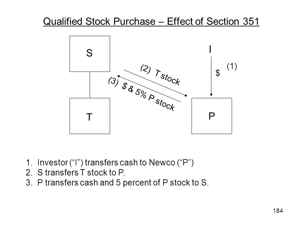 Qualified Stock Purchase – Effect of Section 351