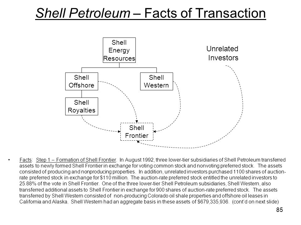 Shell Petroleum – Facts of Transaction