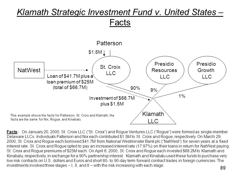 Klamath Strategic Investment Fund v. United States – Facts