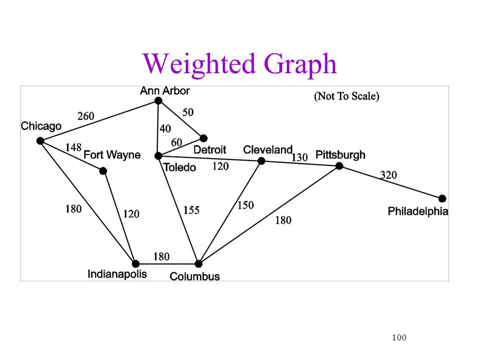 Weighted Graph 100