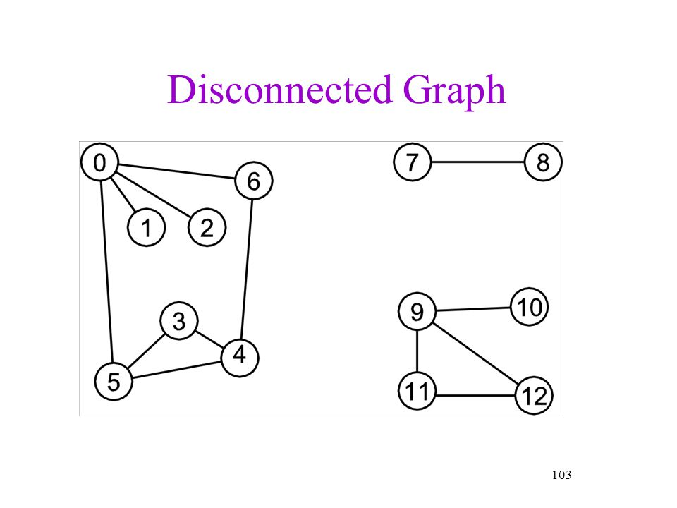 Disconnected Graph 103