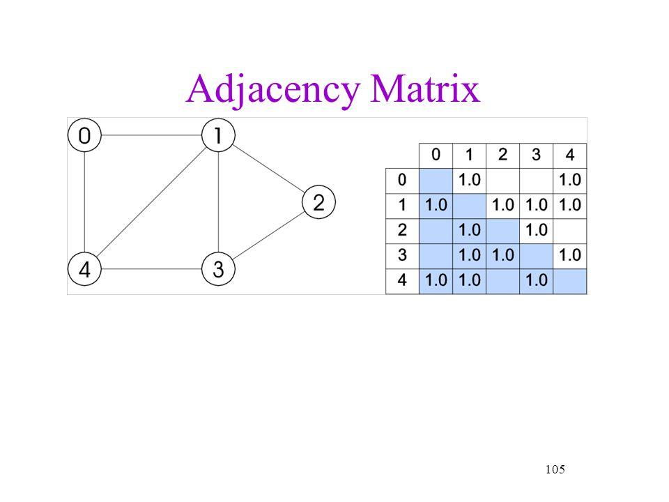Adjacency Matrix 105