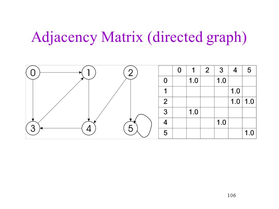Adjacency Matrix (directed graph)