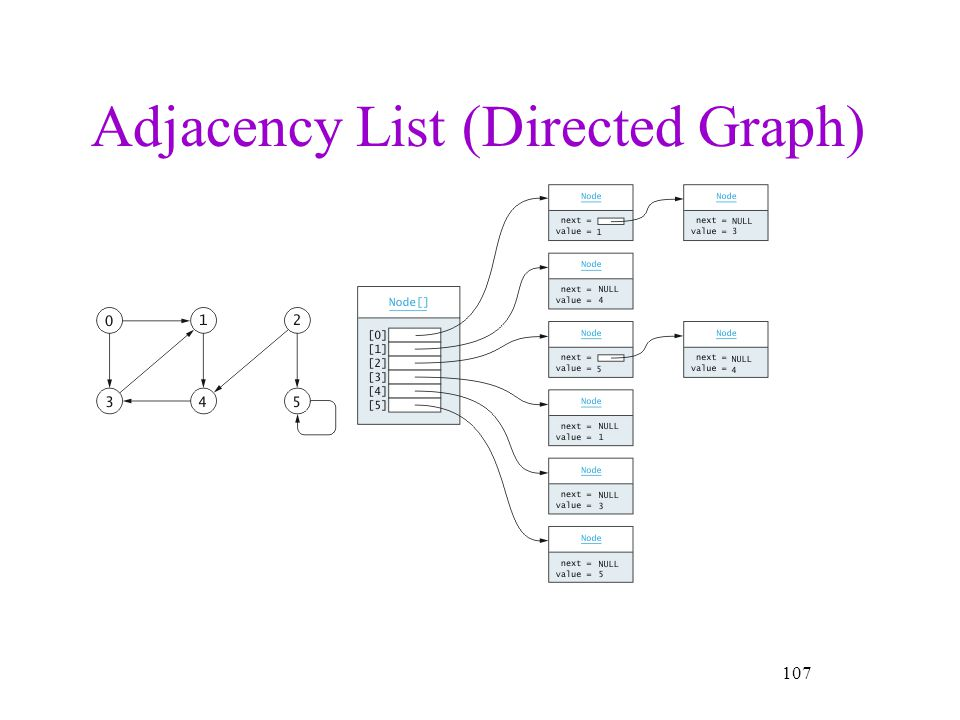 Adjacency List (Directed Graph)