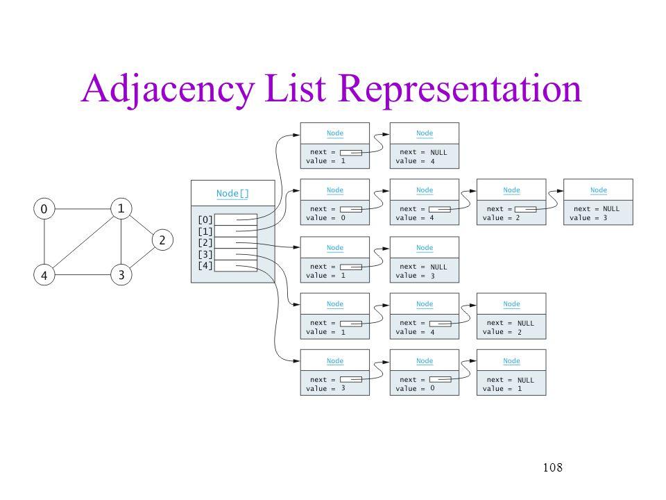 Adjacency List Representation