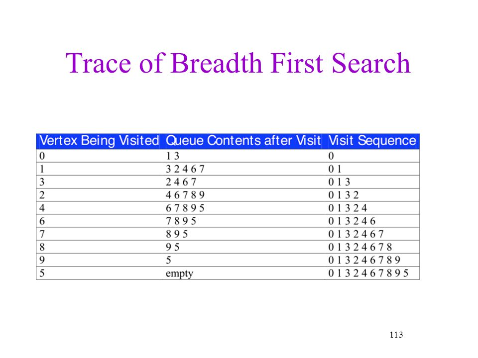 Trace of Breadth First Search