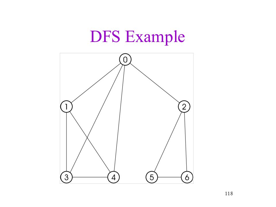 DFS Example 118