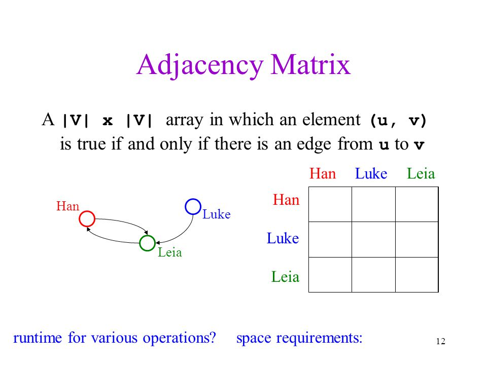 Adjacency Matrix A |V| x |V| array in which an element (u, v) is true if and only if there is an edge from u to v.