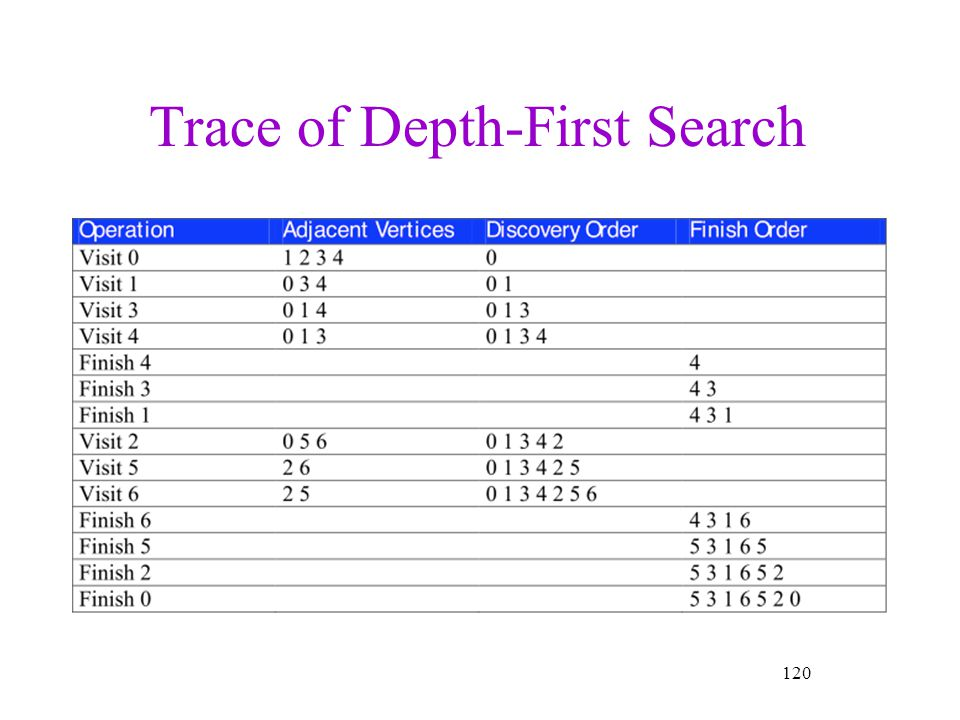Trace of Depth-First Search