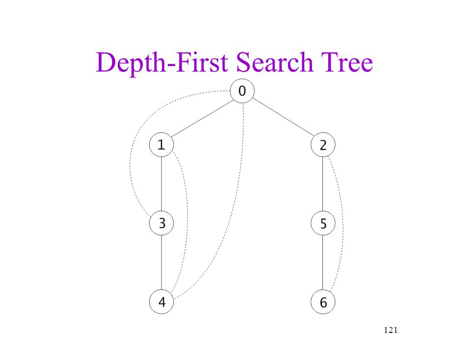 Depth-First Search Tree