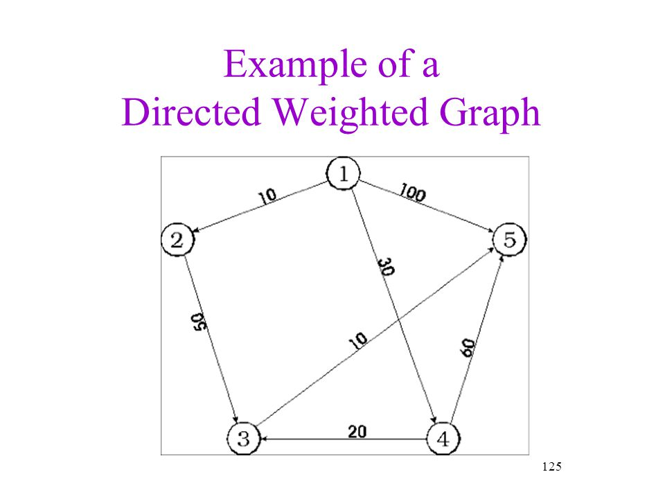 Example of a Directed Weighted Graph