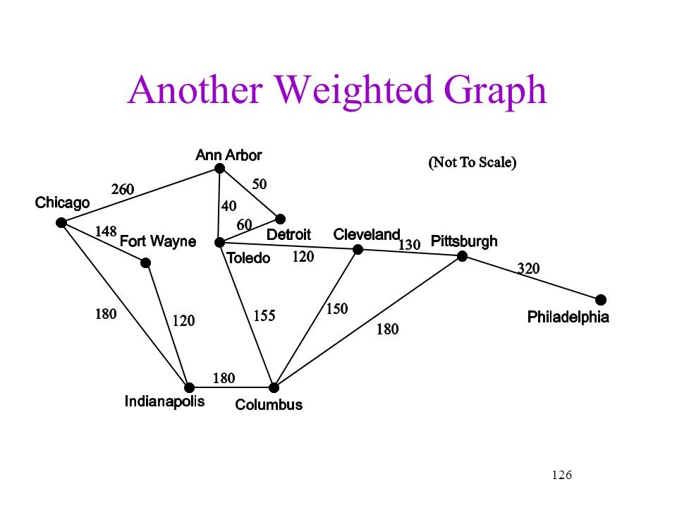 Another Weighted Graph
