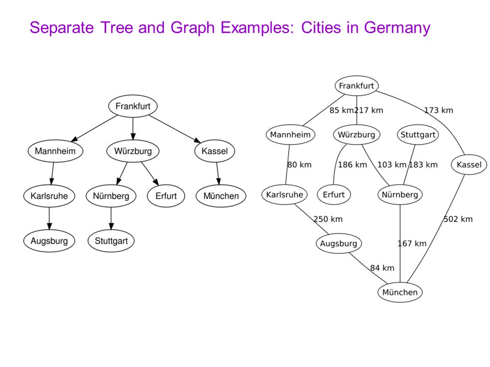 Separate Tree and Graph Examples: Cities in Germany
