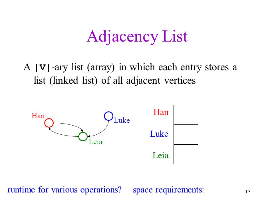 Adjacency List A |V|-ary list (array) in which each entry stores a list (linked list) of all adjacent vertices.