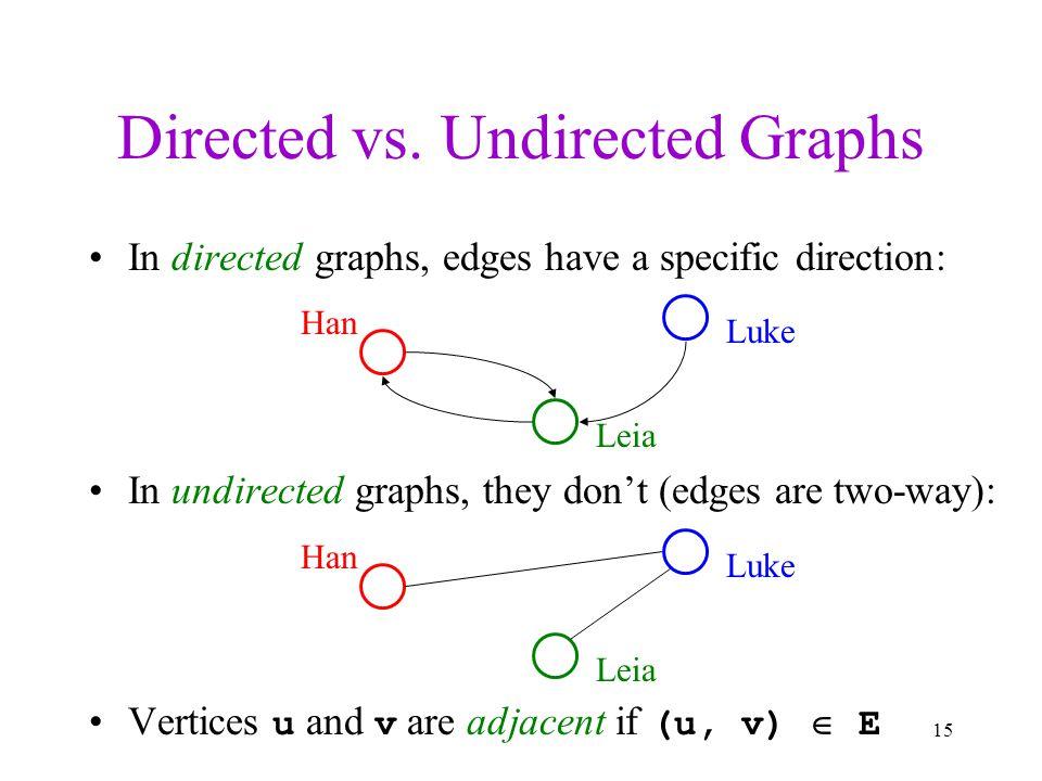 Directed vs. Undirected Graphs