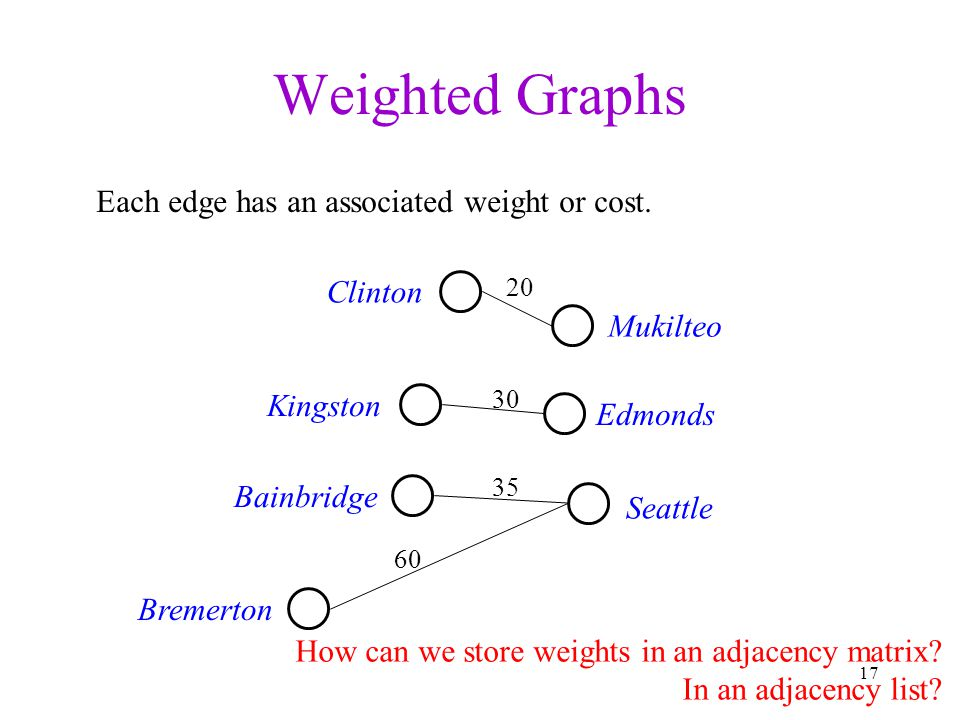 Weighted Graphs Each edge has an associated weight or cost. Clinton