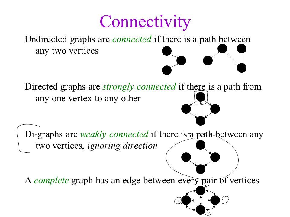 Connectivity Undirected graphs are connected if there is a path between any two vertices.