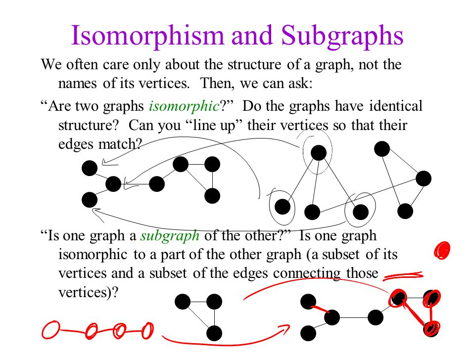 Isomorphism and Subgraphs