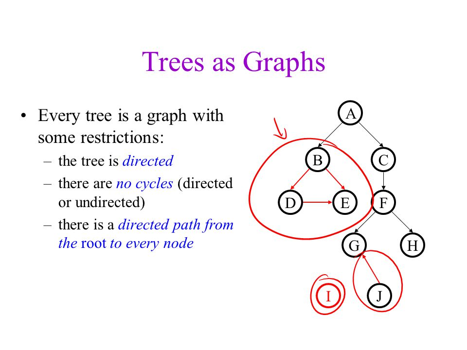Trees as Graphs Every tree is a graph with some restrictions: