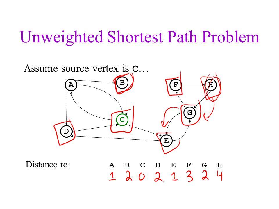Unweighted Shortest Path Problem