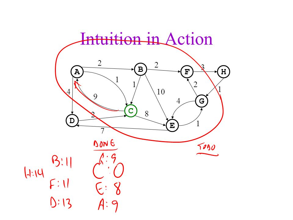 Intuition in Action A C B D F H G E 2 3 1 10 9 4 8 7