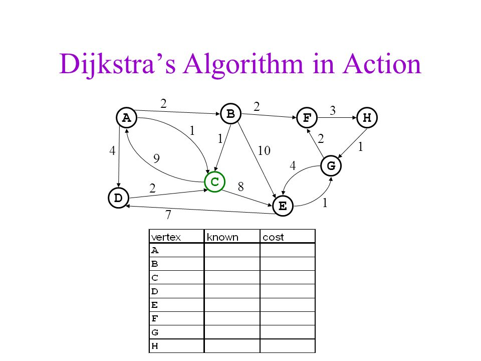 Dijkstra's Algorithm in Action