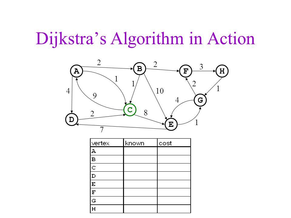 Dijkstra's Algorithm in Action