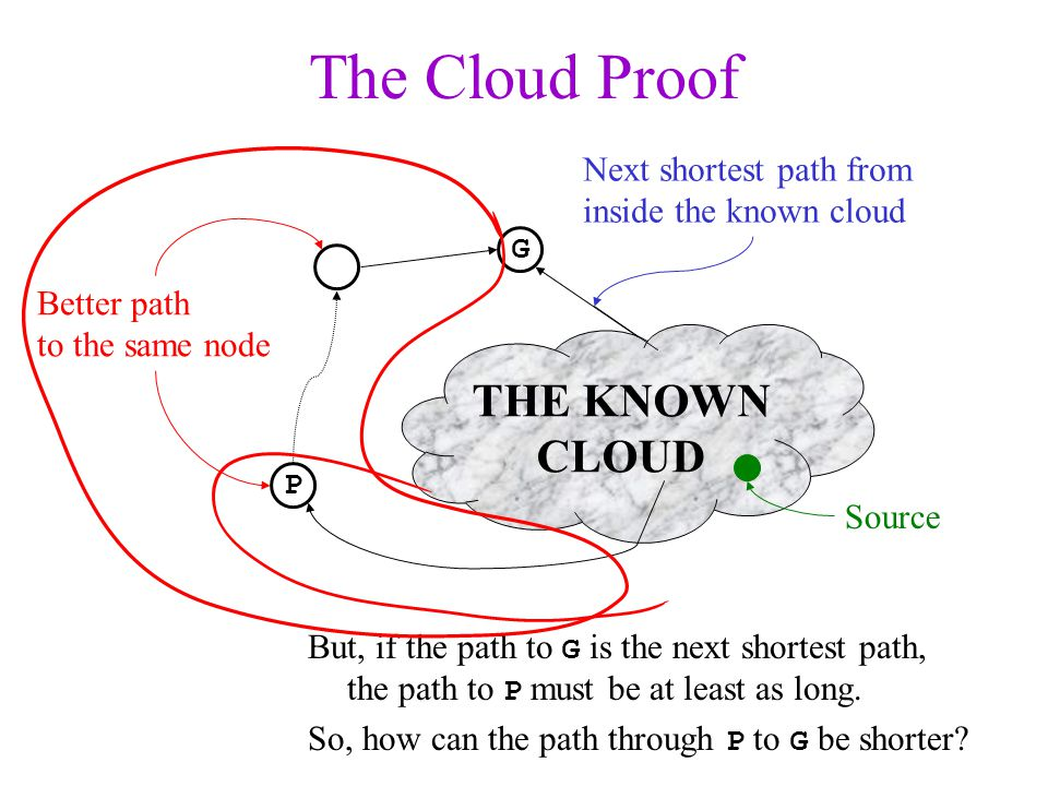 The Cloud Proof THE KNOWN CLOUD