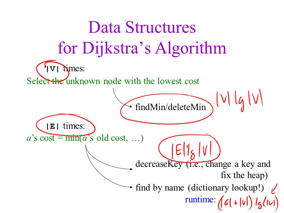 Data Structures for Dijkstra's Algorithm
