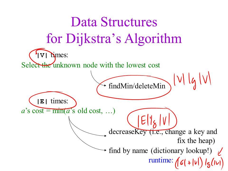Data Structures for Dijkstra's Algorithm