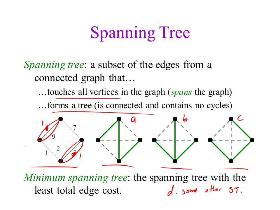 Spanning Tree Spanning tree: a subset of the edges from a connected graph that… touches all vertices in the graph (spans the graph)