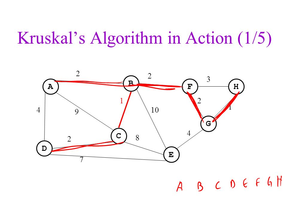 Kruskal's Algorithm in Action (1/5)
